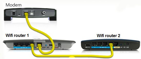 dosah WiFi signálu