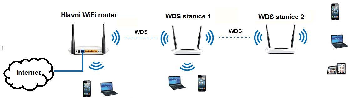 WDS (Wireless Distribution System)