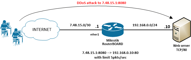Port forwarding with DDoS protection